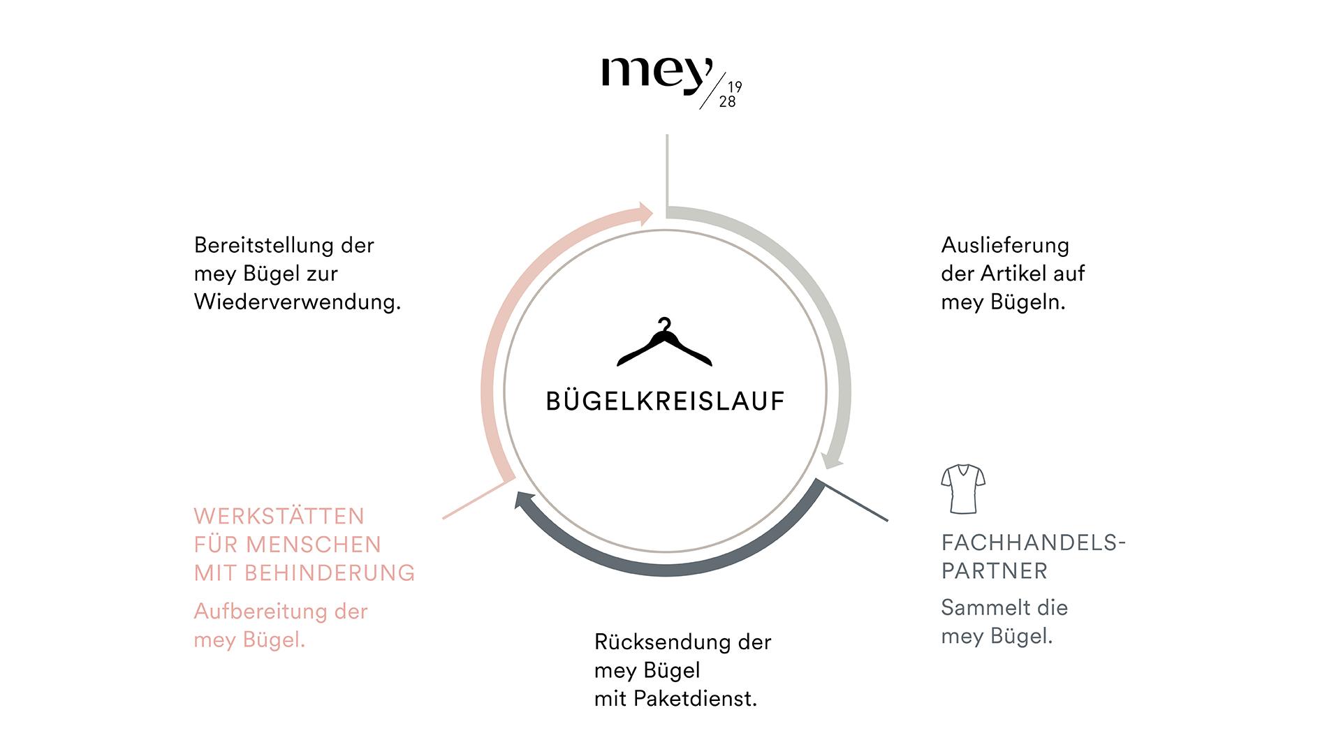 Grafik zum Bügelkreislauf, es werden die einzelnen Schritte als Kreislauf dargestellt | mey®