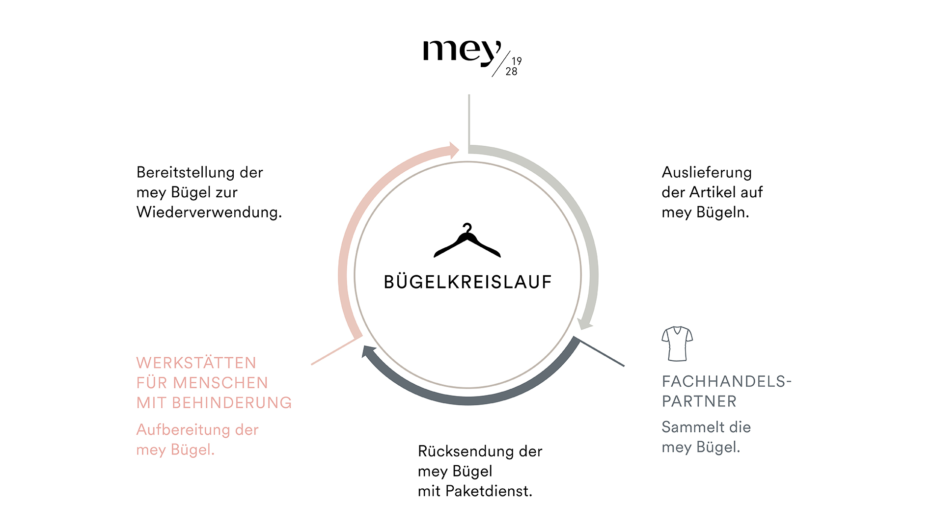 mey® Bügelkreislauf Schwäbischer Bumerang, Grafik zeigt den Ablauf des Prozesses von der Auslieferung an den Fachhandel über die Rücksendung und Aufbereitung und die erneute Verwendung bei mey