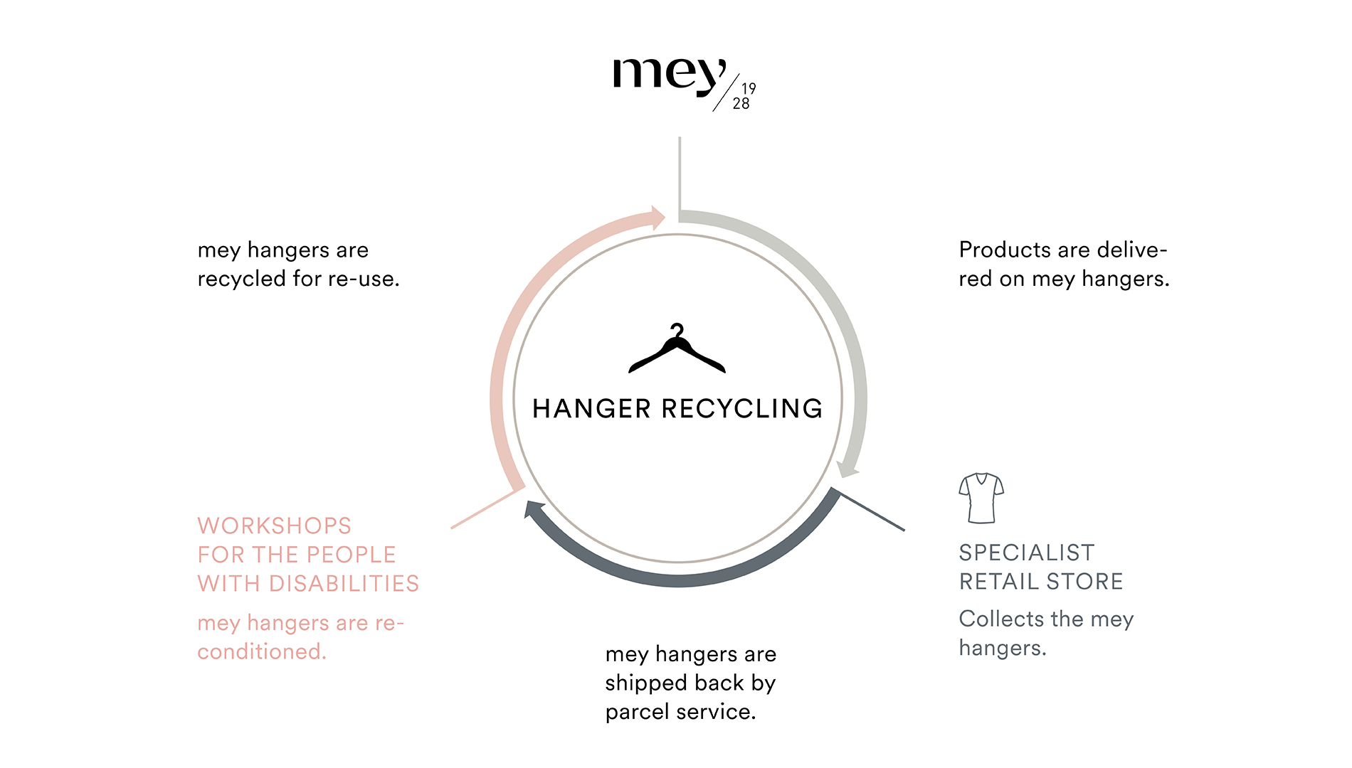 """hanger cycle, the """"Swabian boomerang"""", graphic shows the sequence of processes from delivery to retailers, return and re-processing, to reuse 