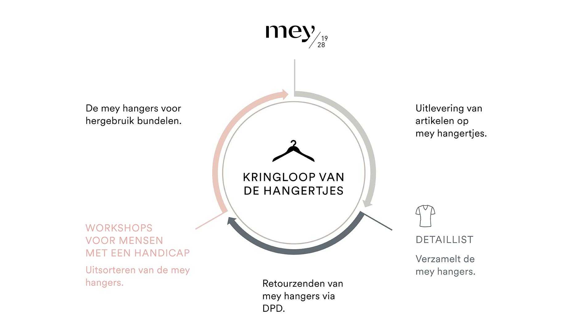 Afbeelding van de kleerhangerkringloop, de verschillende stappen worden als kringloop weergegeven | mey®